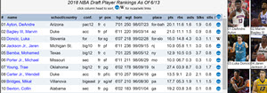 NBA draft rank